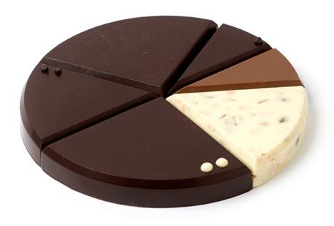 今年のバレンタインに貰いたいチョコレートのブランドパッケージまとめ2010